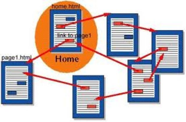 Hypertext (Important Ideas)