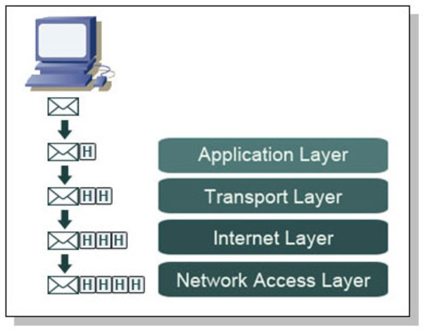 TCP and IP (Development in Protocol)
