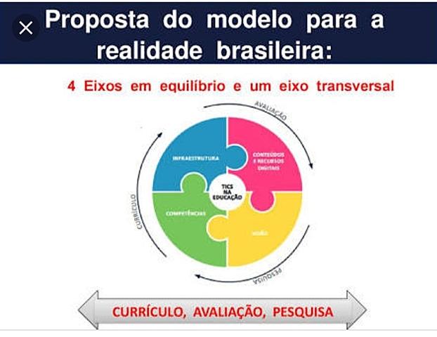 Modelo Four in Balance para a  realidade brasileira.