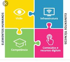 O Modelo Four in Balance Ressignificado na Realidade Brasileira