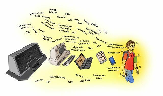 Programa Nacional de Informática Educativa - PRONINFE
