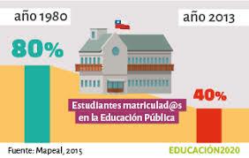 Reforma Educativa en calidad 1980