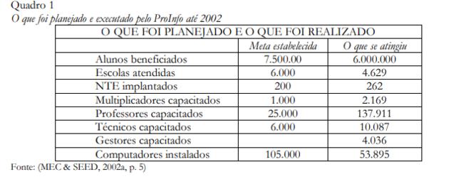 O que foi planejado e executado pelo ProInfo até 2002