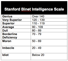 Goddard and the expansion of intelligence testing