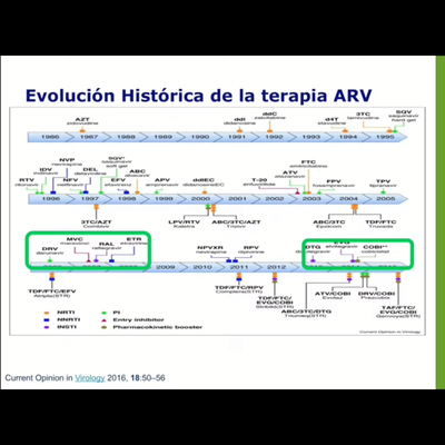 Historia de la Evolución de la Terapia Antirretroviral Dr. Oscar Hugo Jiménez González timeline