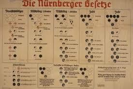 Publication of the Nuremberg law