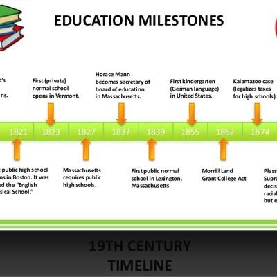 Visual Timeline of US Education