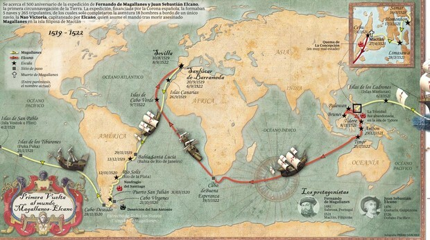 Volta ó mundo de Elcano
