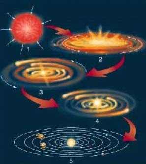 Teoría nebular:
