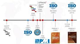 Linea de tiempo Evolución de las normas ISO timeline