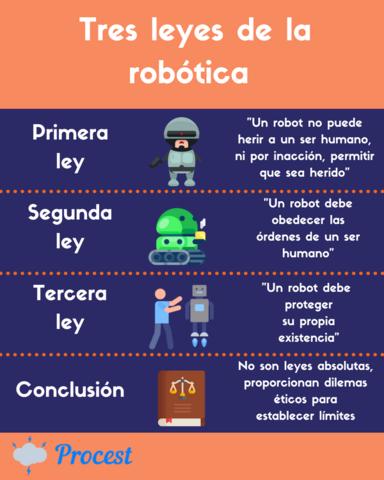 Tres Leyes de Robótica