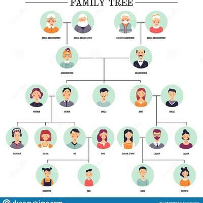 Árbol genealógico  timeline