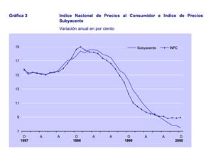 Inflación subyacente