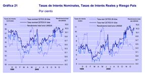 Evolución de Tasa de interés