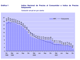 Inflación anual subyacente