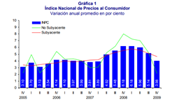 Evolución de la inflación 2009