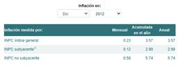 Evolución de la inflación 2012
