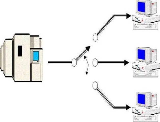 Sistema CTSS