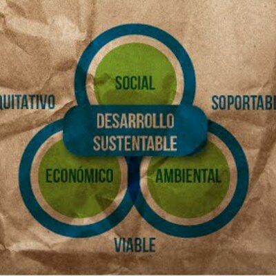 Evolución del concepto de desarrollo sustentable timeline