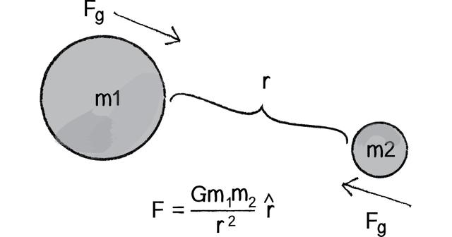 Creación de la Ley de Gravitación Universal.
