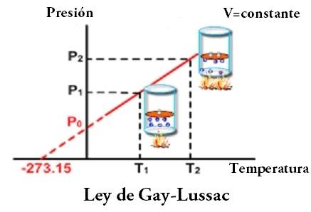 Ley de Gay-Lussac.