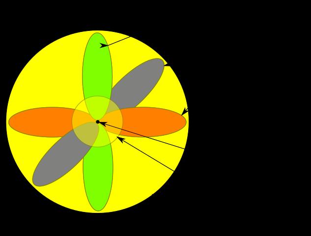 Modelo atómico de Schrödinger.