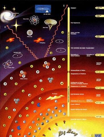 Aceleración de la Expansión del Universo.