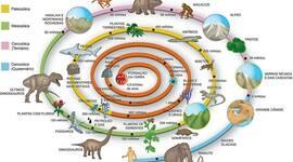 A Historia da Terra timeline