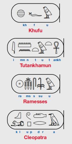 Los jeroglíficos como fonogramas