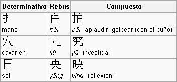 Los caracteres caligráficos (prestaciones fonéticas)