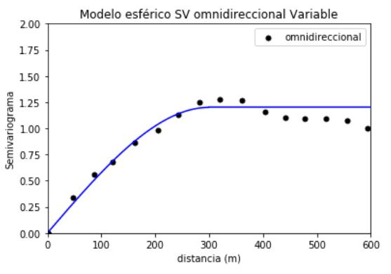 Geoestadística lineal
