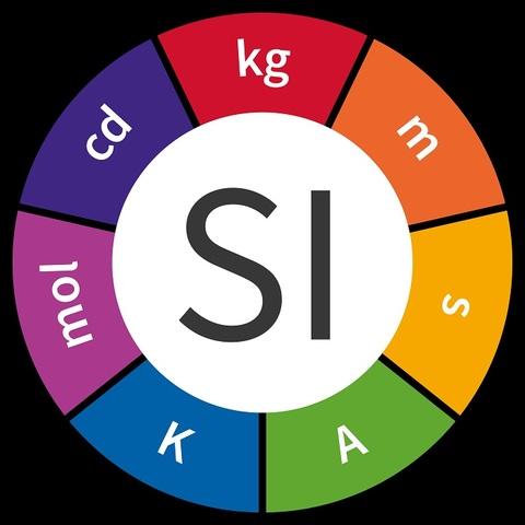 Criação do Sistema Internacional de Unidades (SI)