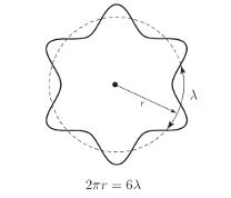 Modelo atómico de Broglie