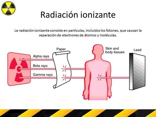 Aplicaciones desde 1895 hasta nuestros días de la radiación ionizante.