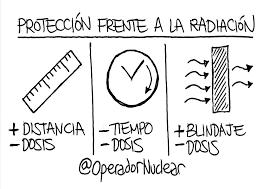 Radiación Ionizante, Primeras recomendaciones