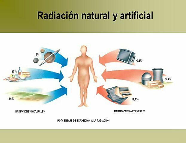 1900  Radioactividad Natural y Artificial