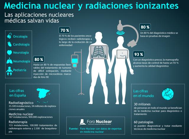 1900  Aplicaciones desde 1895 hasta nuestros días de la radiación ionizante.