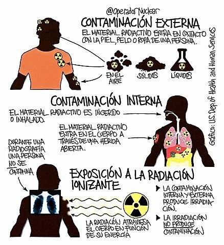 1951 Comité Internacional de Protección Radiológica