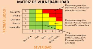 Matriz de vulnerabilidad