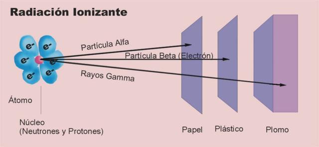 Radiaciòn ionizante