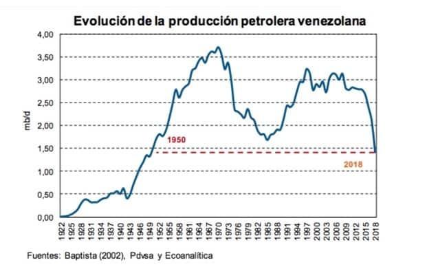 Parte importante de la producción y de la dieta de los venezolanos