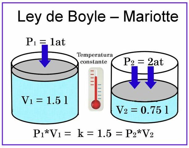 Ley de los gases (Ley de Boyle)