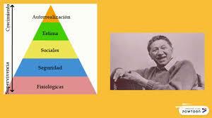 Abraham Maslow - TEORÍA DE LA JERARQUÍA DE NECESIDADES