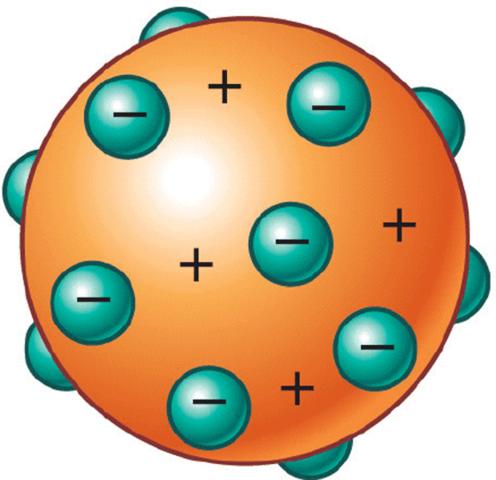 Modelo atómico de Thomson (modelo Pudín con pasas.)