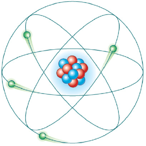 Modelo atómico de Rutherford (modelo planetario)