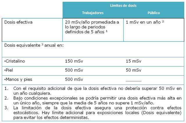 Magnitudes, unidades y limitación de dosis de radiación utilizadas evento 2