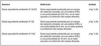Magnitudes, unidades y limitación de dosis de radiación utilizadas evento 5