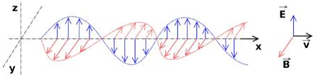 Teoría del Electromagnetismo