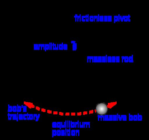The law of pendulum