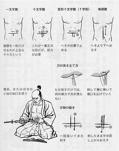 Período Sengoku-Edo: Harakiri
